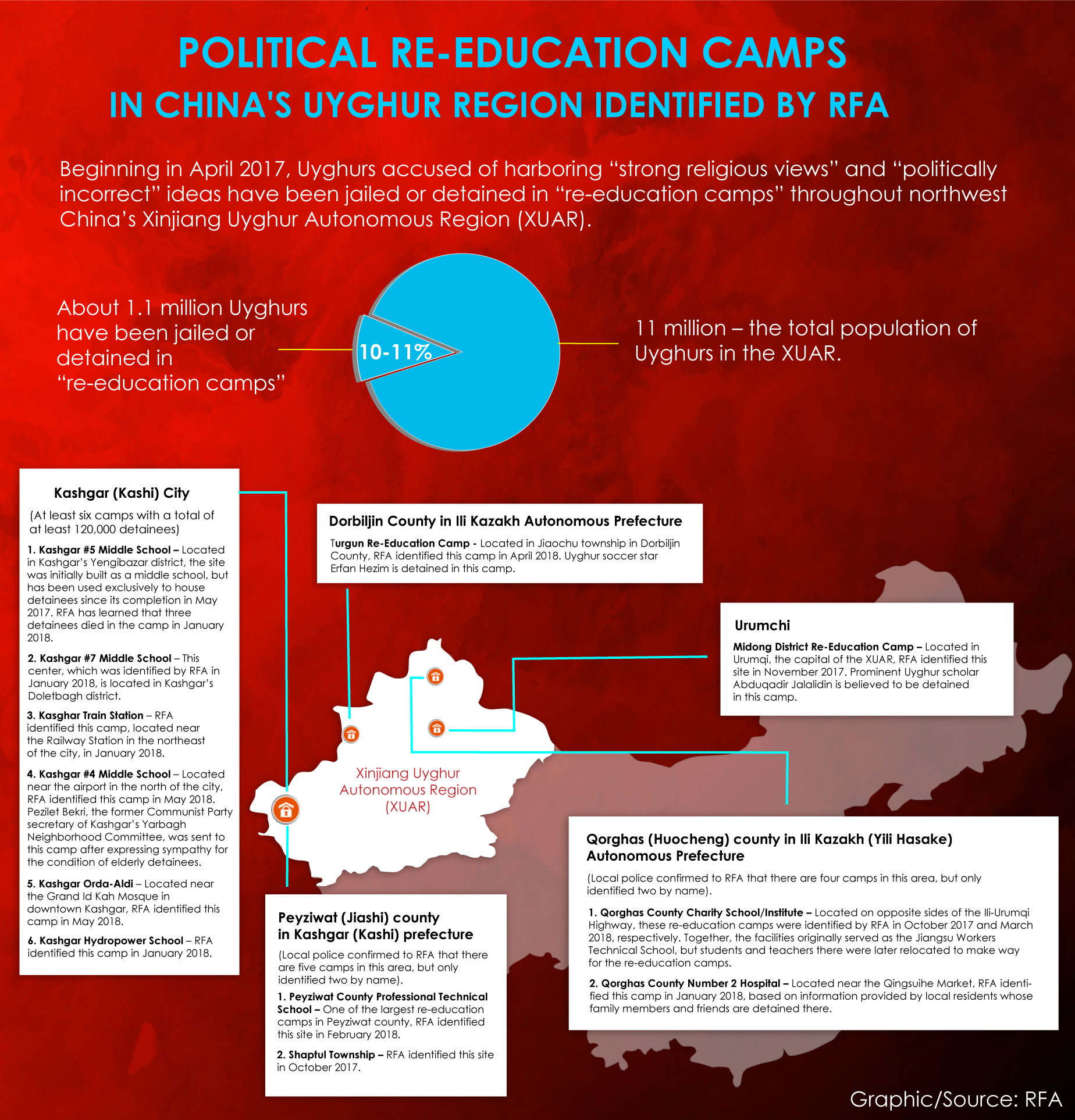 Uyghur Re-education Camps infographic