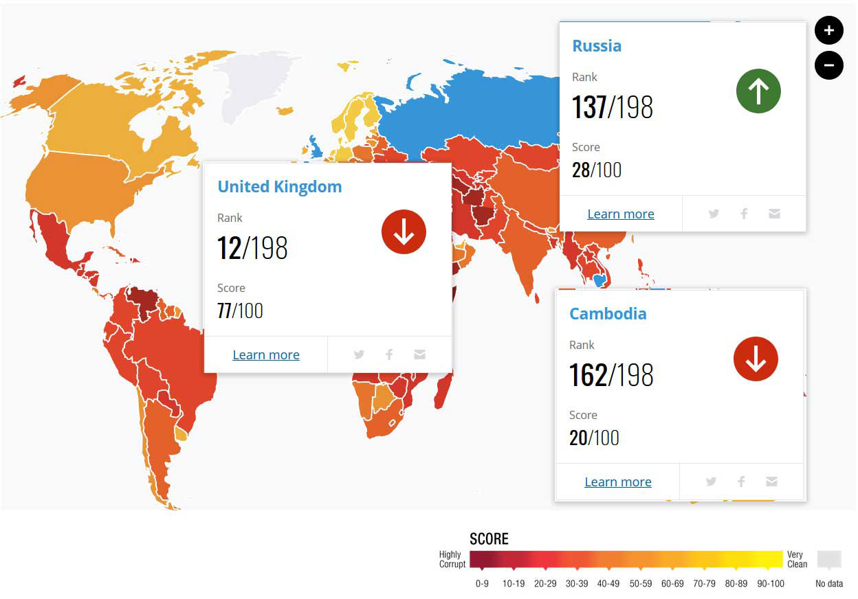 According to Transparency International's Corruption Perceptions Index 2019, the U.K. ranks 12th best, Russia 137th and Cambodia 162nd out of 198 countries.